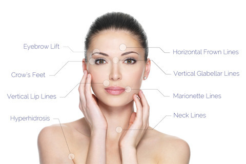 Botox Camden North London